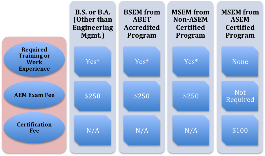 ASEM - American Society for Engineering Management
