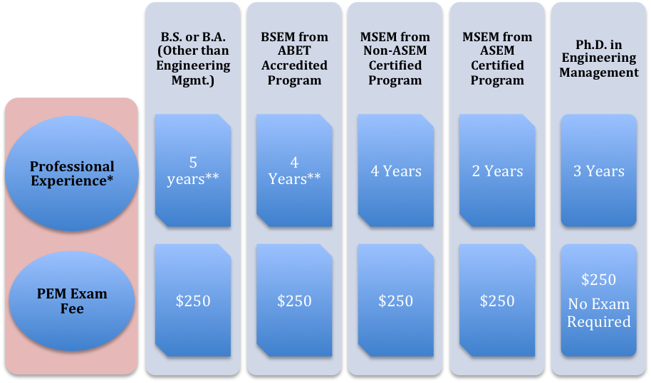 Asem American Society For Engineering Management
